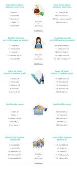 2016 s best worst cities to start a career wallethub® artwork 2016 best cities to start a career v1