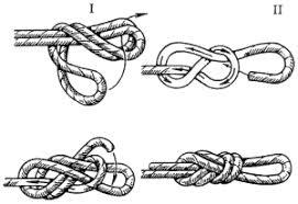 Туристические узлы Под нагрузкой сильно не затягивается не ползёт прочность верёвки снижает меньше чем проводник Примечания Аналитика 1 На этом эскизе правый нижний