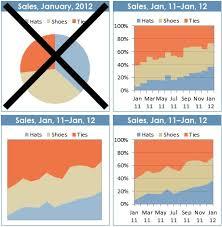 Charleys Swipe File 54 Three Charts To Replace Pie Charts