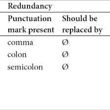 Punctuation Quotes Punctuation Error Types Around Quotes Download Table