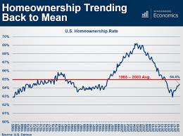 Trending Graph Homeownership Trending Graph Png Windsor Real Estate