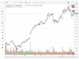 Tradingview Charting Library Download Tradingview For Charts Issue 361 Bitshares Bitshares Ui