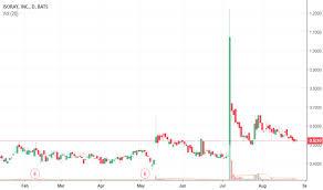Cesium Price Chart Isr Stock Price And Chart Amex Isr Tradingview