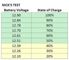 State Of Charge Your Camper Rv May Be Killing Your Battery