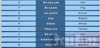 In many languages the spelling of an alphabet is different and vary greatly. Navajo Code Talkers Phonetic Alphabet Table Cheat Sheet