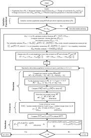 Design Parameters Optimization Of A Deep Groove Ball Bearing