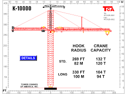 Crane Selection Chart Largest Tower Crane In The World 100 Tons At 100 Meter Radius