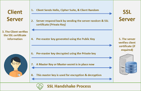 What Is Ssl Tls Handshake Understand The Process In Just 3