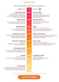 Cooking Off The Charts The Ultimate Temperature Cheat Sheet