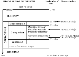 Geologic Time  Geologic Processes Past and Present   Uniformitarianism piechart timescale
