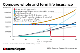 Term Insurance Premium Comparison Chart Is Whole Life Insurance Right For You Consumer Reports