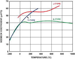 Thermocouple Range Chart Two Ways To Measure Temperature Using Thermocouples Feature