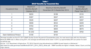 Texas Food Stamp Income Chart Experts Answer Your Questions About Food Stamps And Snap
