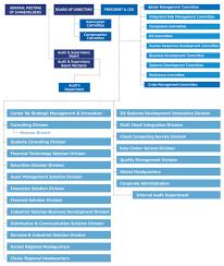 Organizational Structure About Nri Nomura Research