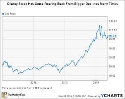 Historic Stock Quotes Amazing Historical Stock Quotes Gorgeous Stock Market Quotes Historical Data