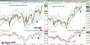 Charts Talk In Spite Of Markets Nervousness