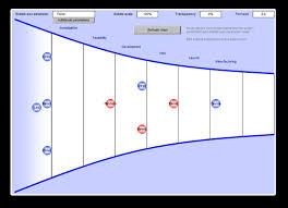 Project Portfolio Management Funnels The Pipeline Pd Trak