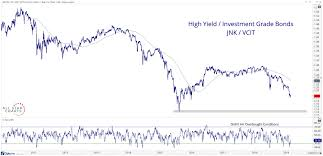 Chart S Of The Week Bond Etf Ratios All Star Charts