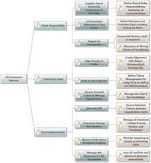 Succession Planning Chart Succession Plan Forward