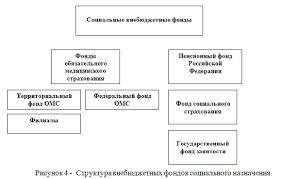 Реферат Внебюджетные фонды Республики Казахстан com  Внебюджетные фонды Республики Казахстан