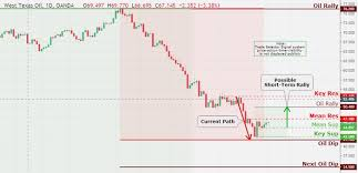 Crude Daily Chart Market Commentary With Us Crude Oil Daily Chart Analysis