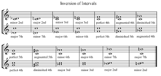 Dolmetsch Online Music Theory Online Inversion Of Intervals