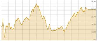 Pakistani Stocks Gains 286 Points Amid Positive Sentiments
