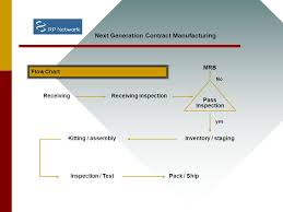 Gilbarco Printer Assembly Process Flow Overview Next