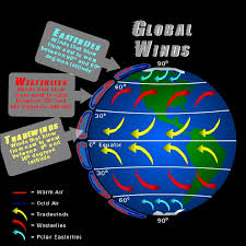 Global Wind Patterns Best Global Wind Patterns Worksheet The Best Worksheets Image Collection