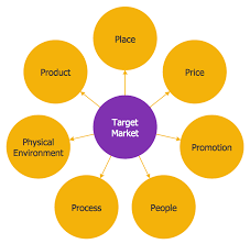 File Circle Spoke Diagram Target Market Png Wikipedia