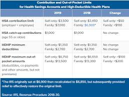 2019 Hsa Contribution Limits Chart The Magic Of Health Savings Accounts Recovering Women Wealth