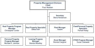 Basic Organization Chart Awesome USDA DM OPPM Procurement PMD Organization Chart