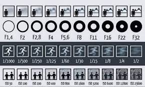 Iso Vs Shutter Speed Vs Aperture Chart This Chart Shows How Aperture Shutter Speed And Iso Affect