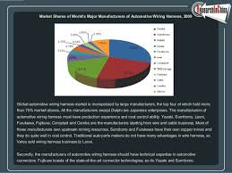 global and automotive wiring harness industry report 2009 2010 global and automotive wiring harness industry report 2009 2010 2