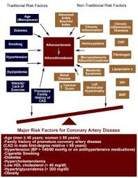 risk factors for coronary artery disease practice essentials  traditional versus nontraditional risk factors for traditional versus nontraditional risk factors for coronary artery disease