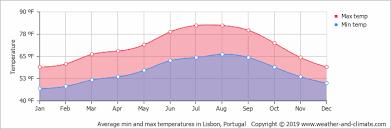 Average Monthly Temperature In Lisbon Lisbon Region