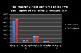 Macronutrient Chart Bar Chart Of Macronutrient Contents In The Two Raw Improved