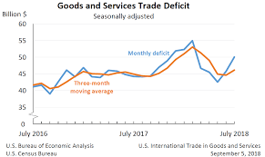 Us Trade Deficit Chart U S International Trade In Goods And Services July 2018