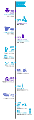 Primark T Shirt Size Chart Case Study On Primark Sustainability Ethics Supply Chain