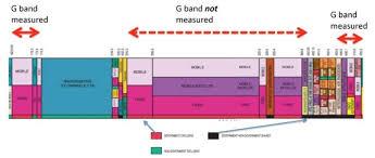 Spectrum Occupancy Spectrumtalk The Mss Blog