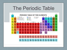 The Periodic Table. For each group on the Periodic Table, list ...