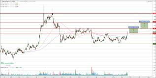 Sheng Siong Share Price Chart Stock Trading Course Stock Broker Singapore Joey Choy