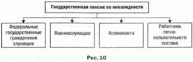 Диплом пенсионное обеспечение государственных гражданских служащих  busgovru