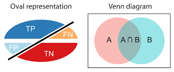 Accuracy And Precision Venn Diagram Introduction To Performance Evaluation Measures Classifier