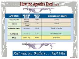 Apostles Death Chart Lds Pin On Studying The Bible