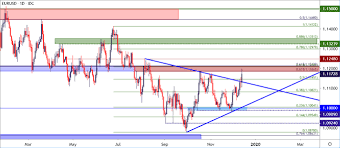 Dailyfx Eurusd Chart Us Dollar Falls To Five Month Lows As Gbp Usd Eur Usd Break Out