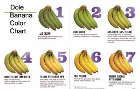Dole Banana Ripening Guide Related Keywords Suggestions