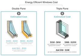 Energy Efficient Window Costs 2020 Prices Guide Modernize