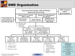 Overview Of Nasas Science Mission Directorate
