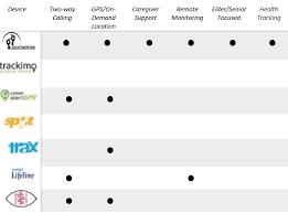 Gps Comparison Chart Comparison Chart Locatemotion
